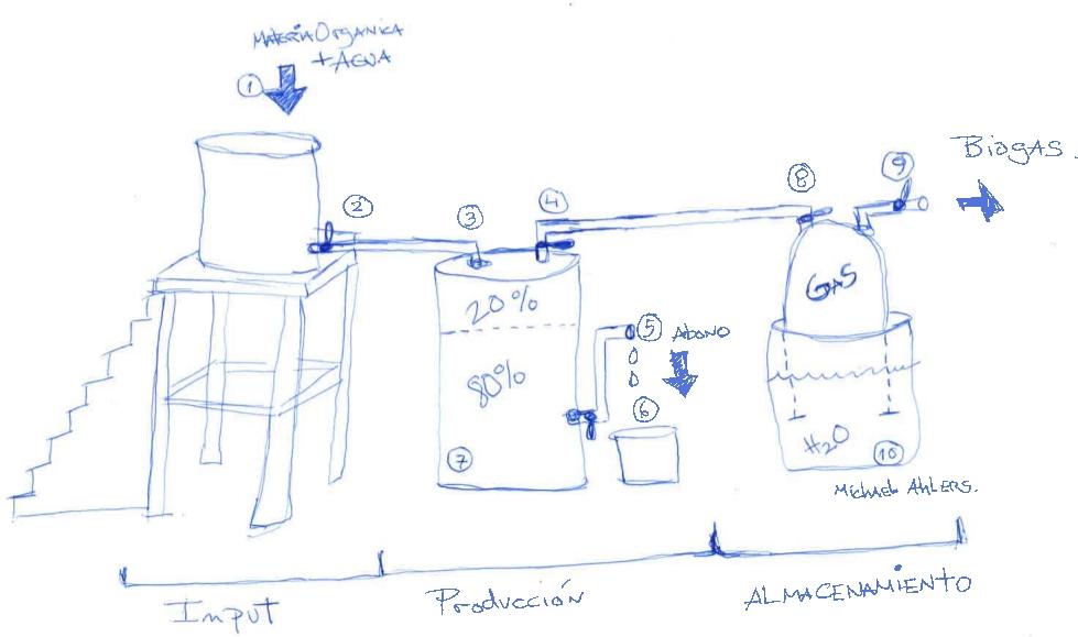Biogas a partir de Residuos Orgánicos   El Huerto de UrbanoEl Huerto ...